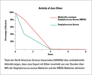 Grafik Aktivität von Juzo Silver